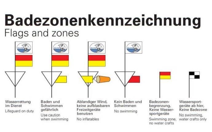Badezonenkennzeichnung an der Ostsee